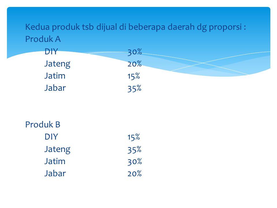 Harga per unit masing-masing produk : Produk A DIYRp 5.000,- JatengRp 5.250,- JatimRp 5.350,- JabarRp 5.500,- Produk B DIYRp 6.250,- JatengRp 6.350,- JatimRp 6.500,- JabarRp 6.600,-