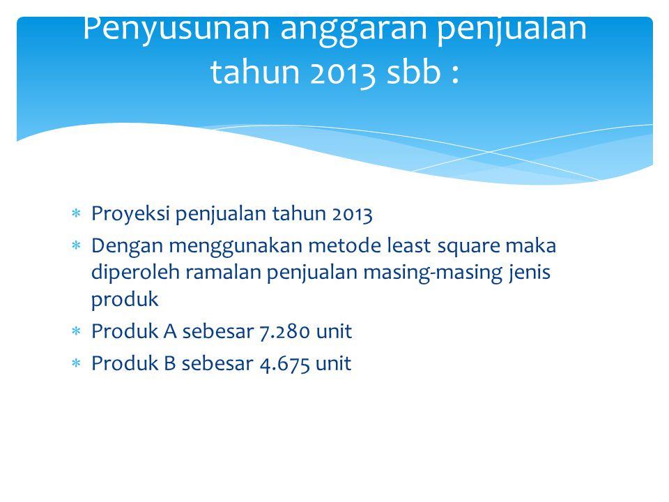 Unit penjualan yg dianggarkan pada tahun 2013 untuk masing-masing produk adalah :  Produk A = 80% x 7.280 = 5.824 dibulatkan 5.800  Produk B = 75% x 4.675 = 3.506 dibulatkan 3.500