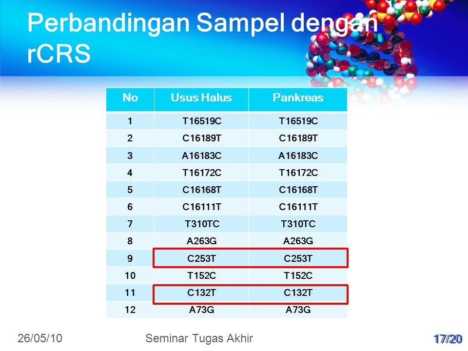 Perbandingan Sampel dengan rCRS NoUsus HalusPankreas 1T16519C 2C16189T 3A16183C 4T16172C 5C16168T 6C16111T 7T310TC 8A263G 9C253T 10T152C 11C132T 12A73