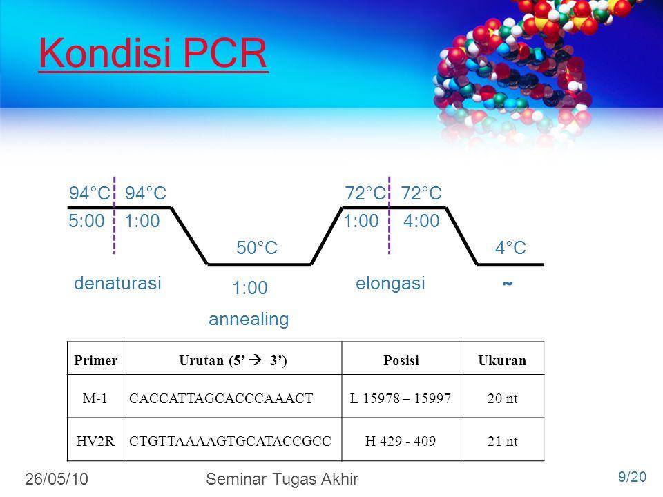 Kondisi PCR 94°C 94°C 72°C 72°C 5:00 1:00 1:00 4:00 50°C 4°C 1:00 ̴̴ denaturasi annealing elongasi Primer Urutan (5'  3') PosisiUkuran M-1CACCATTAGCA