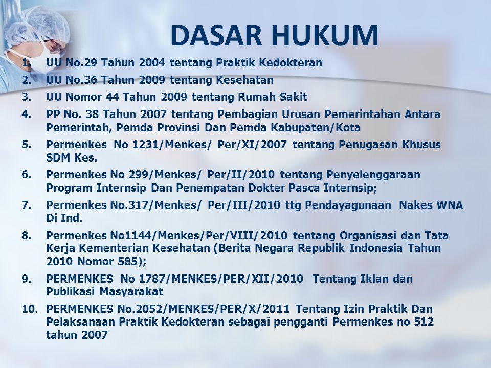DASAR HUKUM 1.UU No.29 Tahun 2004 tentang Praktik Kedokteran 2.UU No.36 Tahun 2009 tentang Kesehatan 3.UU Nomor 44 Tahun 2009 tentang Rumah Sakit 4.PP