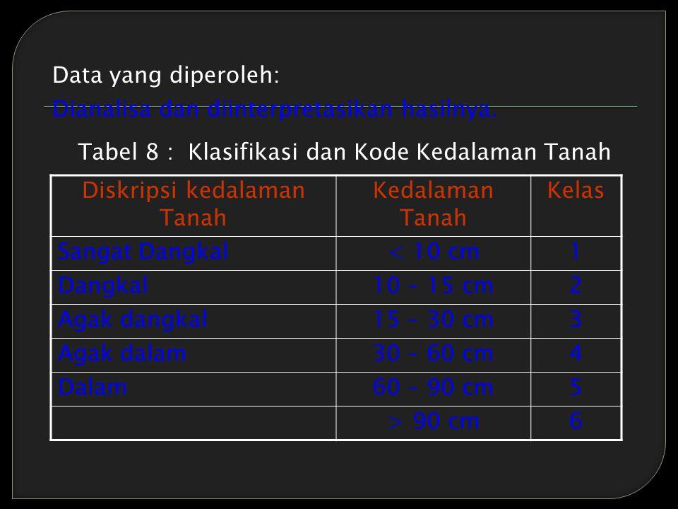 Data yang diperoleh: Dianalisa dan diinterpretasikan hasilnya. Tabel 8 : Klasifikasi dan Kode Kedalaman Tanah Diskripsi kedalaman Tanah Kedalaman Tana