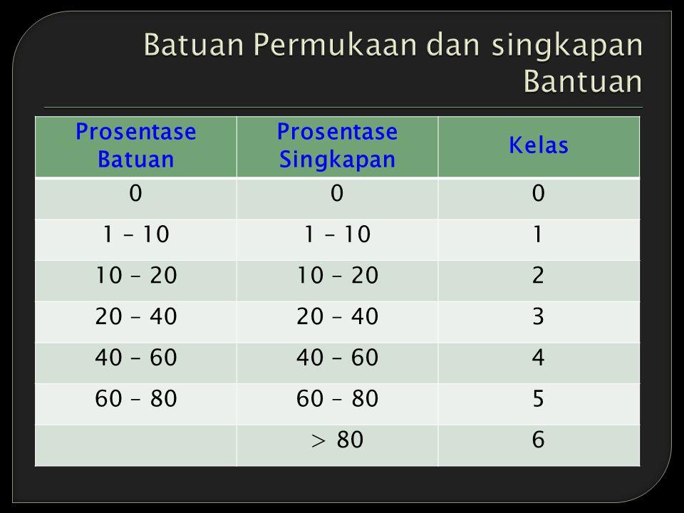 Tabel : Kriteria Penilaian Sifat-Sifat Kimia Tanah (Puslittanak, 1997).