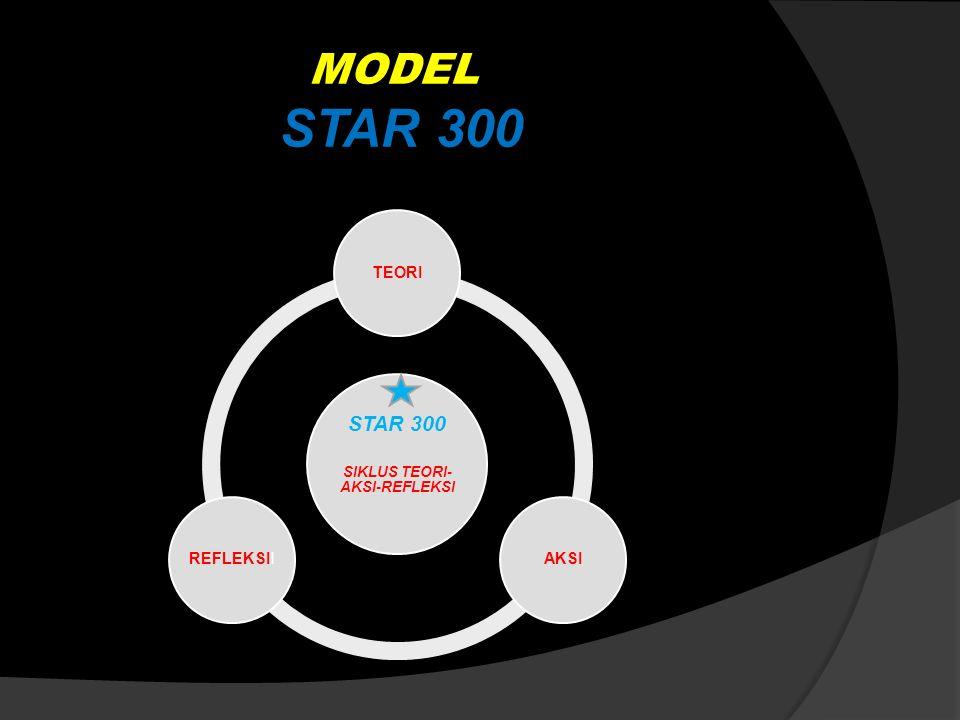 MODEL STAR 300 STAR 300 SIKLUS TEORI- AKSI-REFLEKSI TEORIAKSIREFLEKSII