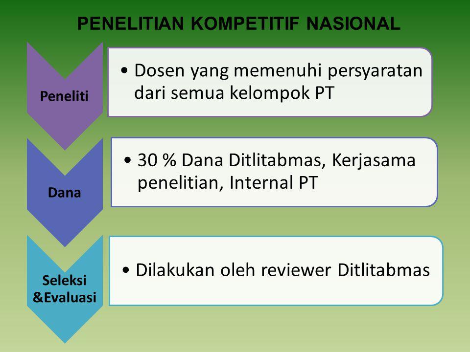 Peneliti Dosen yang memenuhi persyaratan dari semua kelompok PT Dana 30 % Dana Ditlitabmas, Kerjasama penelitian, Internal PT Seleksi &Evaluasi Dilakukan oleh reviewer Ditlitabmas PENELITIAN KOMPETITIF NASIONAL