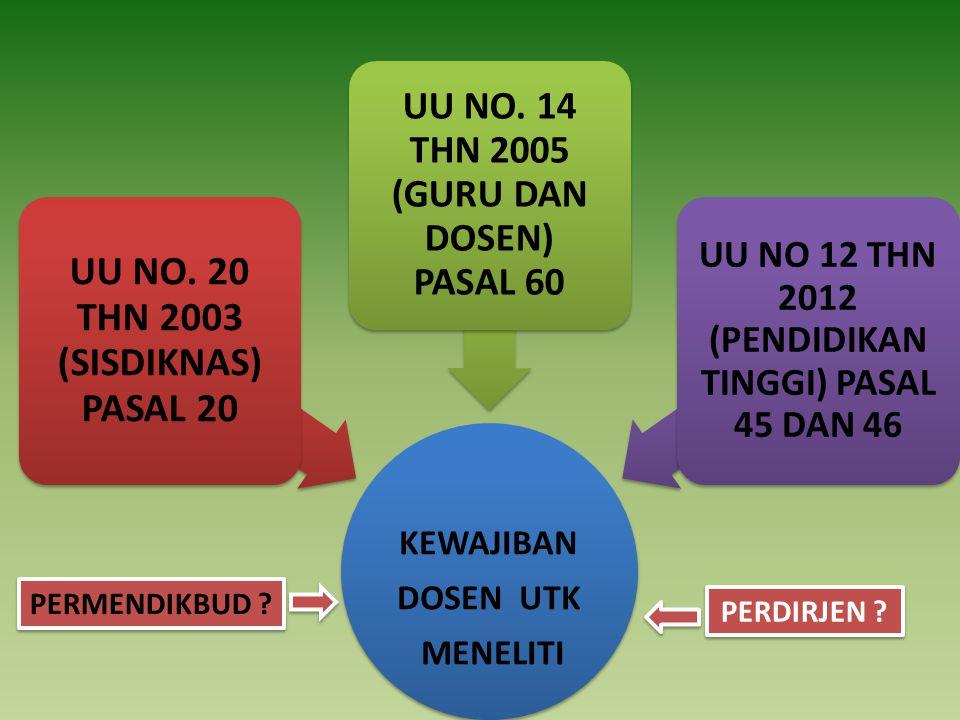 KEWAJIBAN DOSEN UTK MENELITI UU NO.20 THN 2003 (SISDIKNAS) PASAL 20 UU NO.