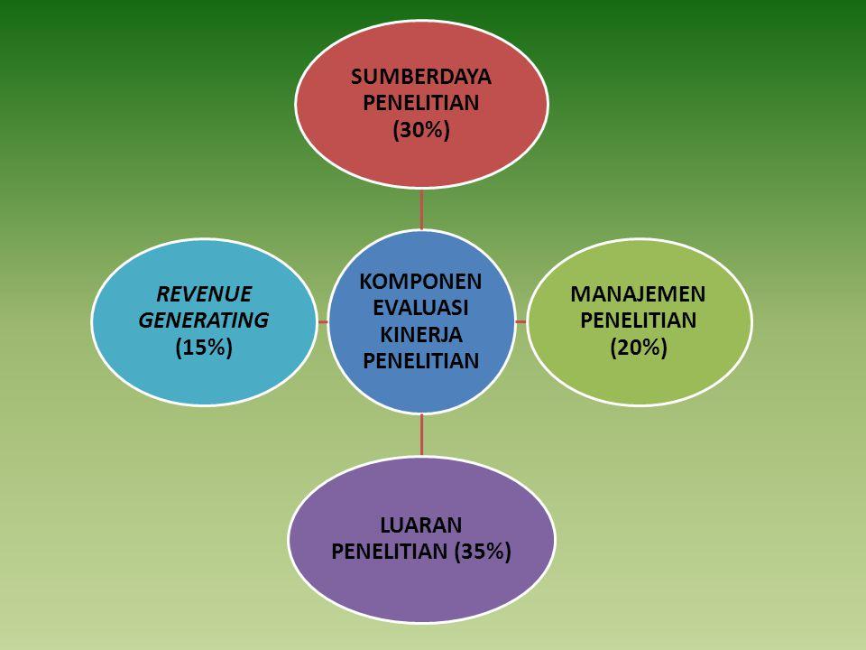 KOMPONEN EVALUASI KINERJA PENELITIAN SUMBERDAYA PENELITIAN (30%) MANAJEMEN PENELITIAN (20%) LUARAN PENELITIAN (35%) REVENUE GENERATING (15%)