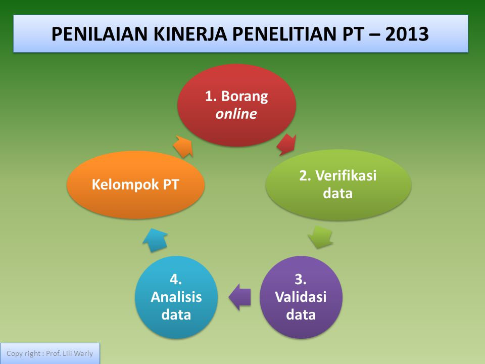 1. Borang online 2. Verifikasi data 3. Validasi data 4. Analisis data Kelompok PT PENILAIAN KINERJA PENELITIAN PT – 2013 Copy right : Prof. Lili Warly