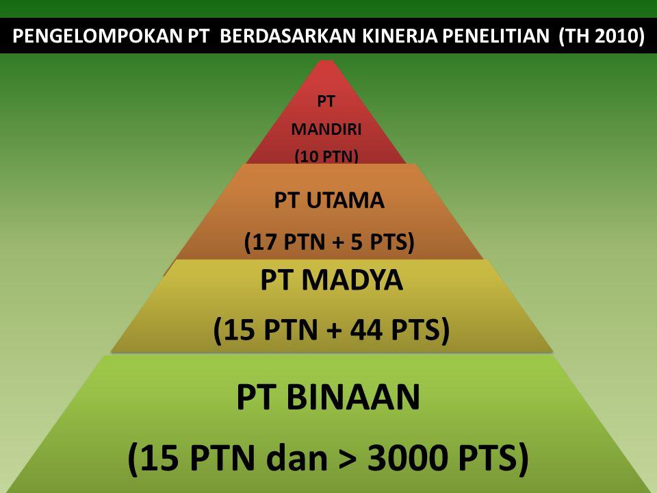 PT MANDIRI (10 PTN) PT UTAMA (17 PTN + 5 PTS) PT MADYA (15 PTN + 44 PTS) PT BINAAN (15 PTN dan > 3000 PTS) PENGELOMPOKAN PT BERDASARKAN KINERJA PENELITIAN (TH 2010)