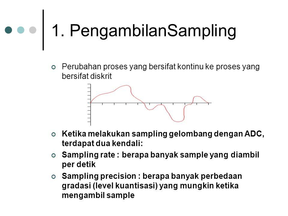 1. PengambilanSampling Perubahan proses yang bersifat kontinu ke proses yang bersifat diskrit Ketika melakukan sampling gelombang dengan ADC, terdapat