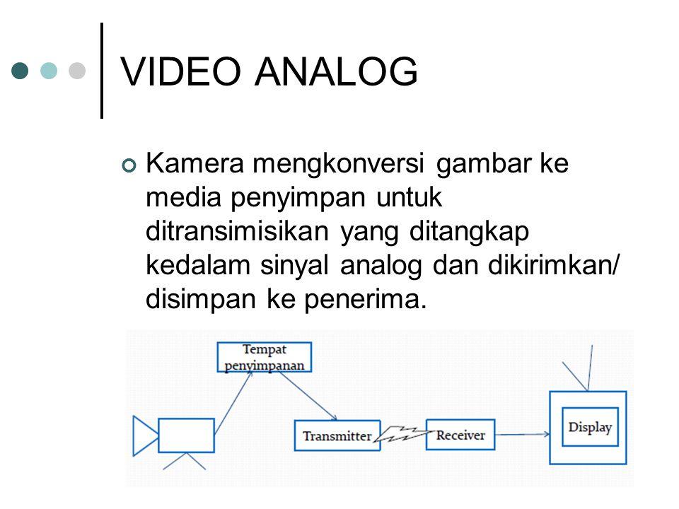 VIDEO ANALOG Kamera mengkonversi gambar ke media penyimpan untuk ditransimisikan yang ditangkap kedalam sinyal analog dan dikirimkan/ disimpan ke pene