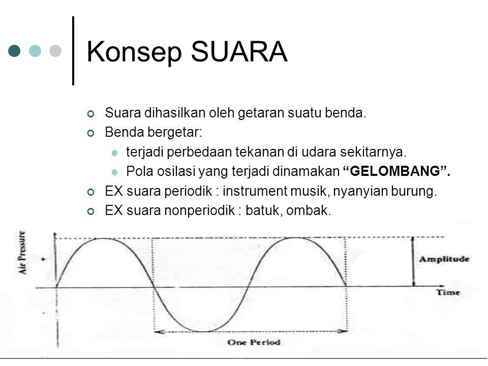 Suara berkaitan dengan: 1) Frekuensi Banyaknya periode dalam 1 detik Satuan: Hertz (Hz) ataucycles per second (cps) Jenis-jenis frekuensi : 1)Infra sound 0 –20 Hz 2)Pendengaran manusia20Hz –20KHz 3)Ultra sound20 KHz-1 GHz 4)Hyper sound1 GHz-10 THz Manusia bersuara dengan frekuensi : 50Hz –10KHz.