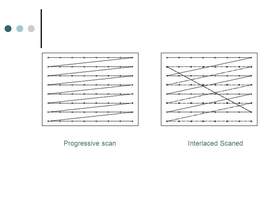 Progressive scanInterlaced Scaned