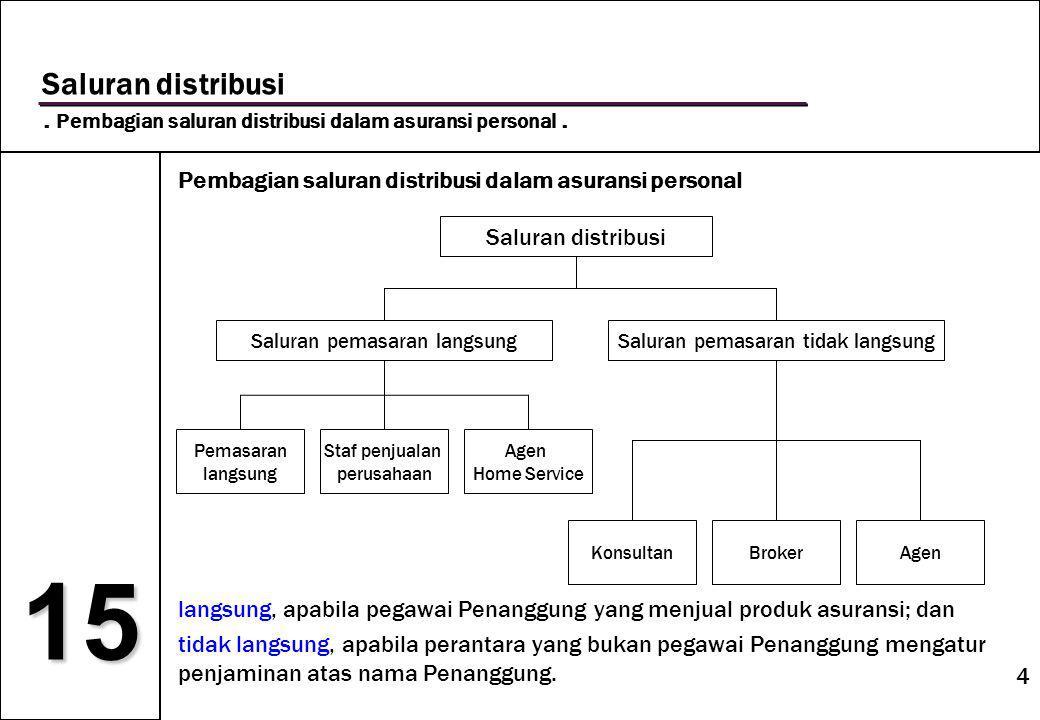 4 15 Saluran distribusi. Pembagian saluran distribusi dalam asuransi personal.