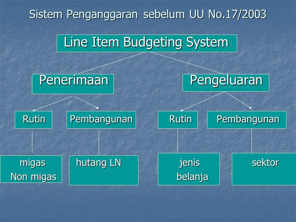 Penyusunan dan Penetapan APBN APBN ditetapkan tiap tahun dg UU APBN ditetapkan tiap tahun dg UU APBN meliputi anggaran pendapatan, anggaran belanja da