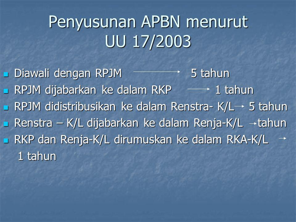 Sistem Penganggaran sebelum UU No.17/2003 Line Item Budgeting System Line Item Budgeting System Penerimaan Pengeluaran Penerimaan Pengeluaran Rutin Pe