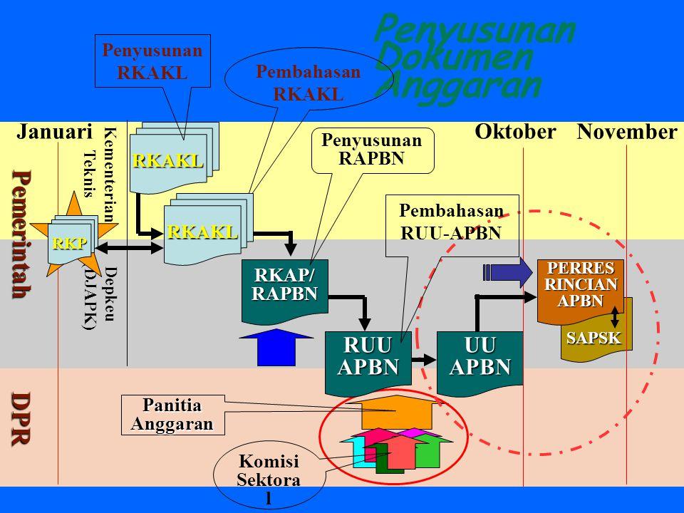 Penyusunan APBN menurut UU 17/2003 Diawali dengan RPJM 5 tahun Diawali dengan RPJM 5 tahun RPJM dijabarkan ke dalam RKP 1 tahun RPJM dijabarkan ke dalam RKP 1 tahun RPJM didistribusikan ke dalam Renstra- K/L 5 tahun RPJM didistribusikan ke dalam Renstra- K/L 5 tahun Renstra – K/L dijabarkan ke dalam Renja-K/L tahun Renstra – K/L dijabarkan ke dalam Renja-K/L tahun RKP dan Renja-K/L dirumuskan ke dalam RKA-K/L RKP dan Renja-K/L dirumuskan ke dalam RKA-K/L 1 tahun 1 tahun