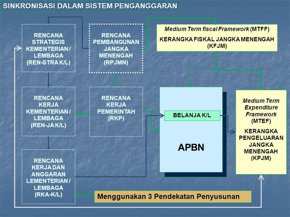 SAPSK Penyusunan Dokumen Anggaran RKAKL Pemerintah DPR Kementerian Teknis Depkeu (DJAPK) RKAP/RAPBN RKP PanitiaAnggaran Penyusunan RKAKL Pembahasan RK