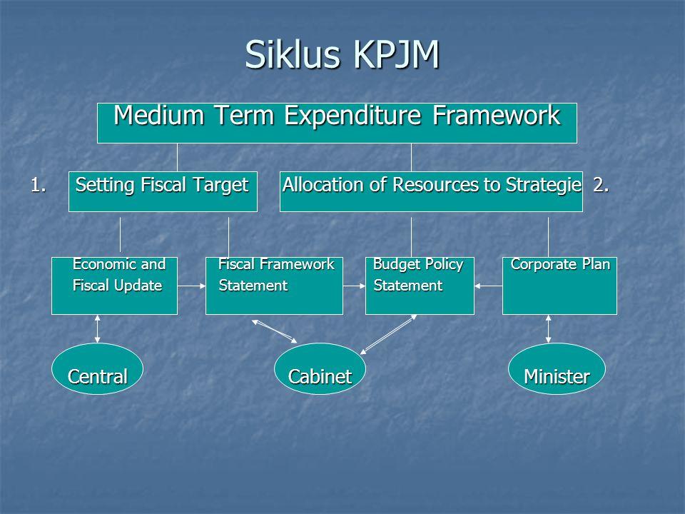 Performance Budgeting System Merupakan sistem penganggaran yang didasari atas rencana kinerja instansi pemerintah yang telah mendapat persetujuan Meru