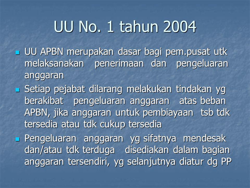 Pejabat tsb. Dilarang : Saling merangkap jabatan satu sama lain Saling merangkap jabatan satu sama lain ( antara PPK, PPSPM dan Bendahara Pengeluaran