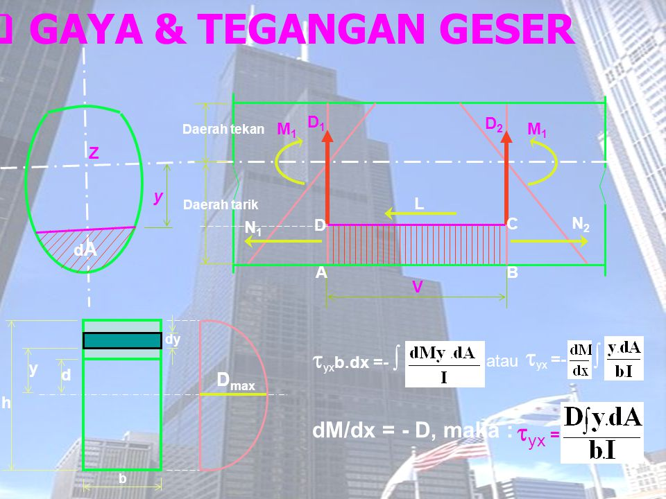  GAYA & TEGANGAN GESER y M1M1 D1D1 D2D2 M1M1 V N1N1 N2N2 A B C D L Daerah tekan Daerah tarik Z dAdA  yx b.dx =-  atau  yx =-  dM/dx = - D, maka :