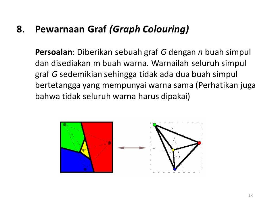 18 8.Pewarnaan Graf (Graph Colouring) Persoalan: Diberikan sebuah graf G dengan n buah simpul dan disediakan m buah warna. Warnailah seluruh simpul gr