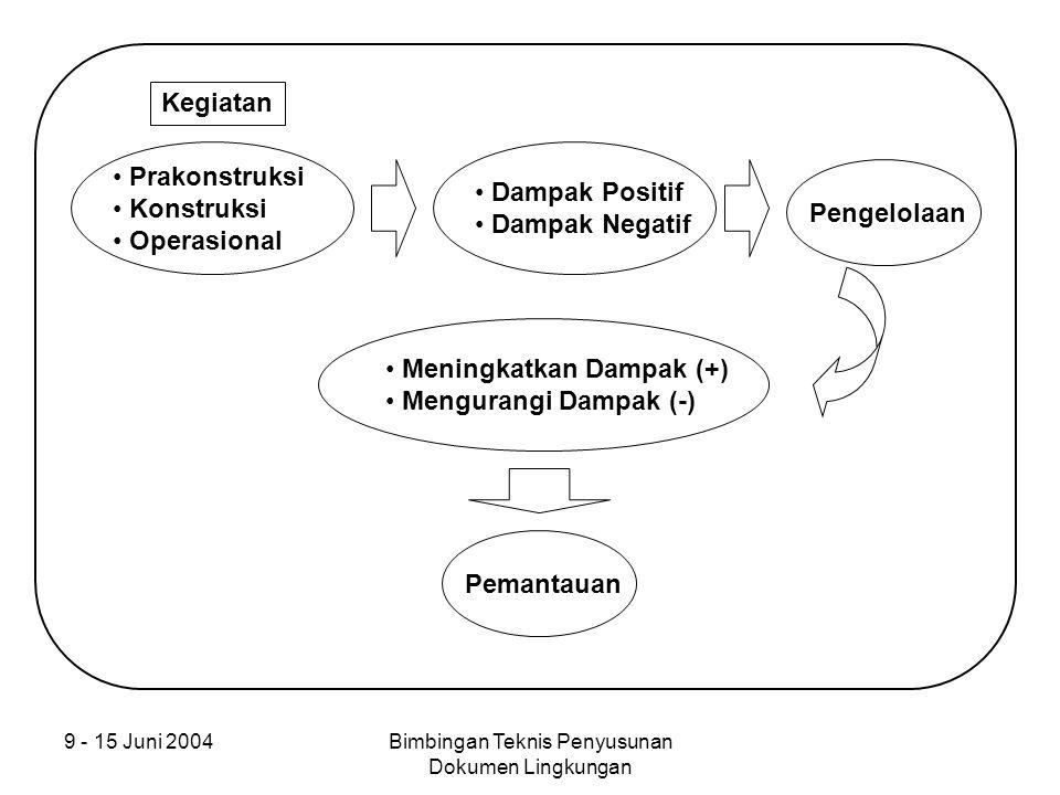 9 - 15 Juni 2004Bimbingan Teknis Penyusunan Dokumen Lingkungan Prakonstruksi Konstruksi Operasional Kegiatan Dampak Positif Dampak Negatif Pengelolaan
