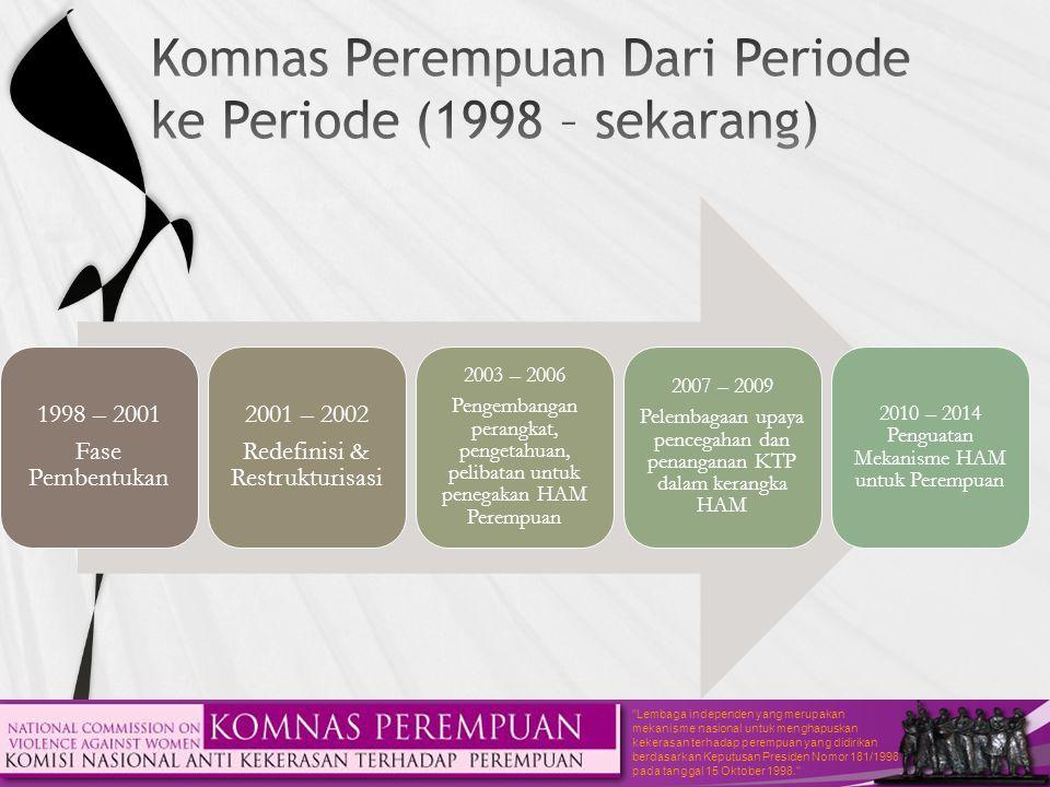 1998 – 2001 Fase Pembentukan 2001 – 2002 Redefinisi & Restrukturisasi 2003 – 2006 Pengembangan perangkat, pengetahuan, pelibatan untuk penegakan HAM Perempuan 2007 – 2009 Pelembagaan upaya pencegahan dan penanganan KTP dalam kerangka HAM 2010 – 2014 Penguatan Mekanisme HAM untuk Perempuan
