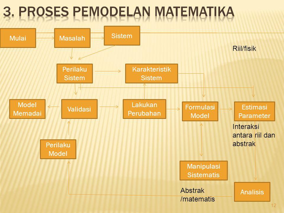 12 MulaiMasalah Sistem Perilaku Sistem Karakteristik Sistem Estimasi Parameter Formulasi Model Lakukan Perubahan Validasi Model Memadai Perilaku Model Manipulasi Sistematis Analisis Riil/fisik Interaksi antara riil dan abstrak Abstrak /matematis