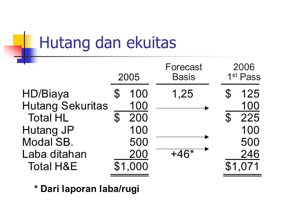 2006 1 st Pass 2005 Forecast Basis Hutang dan ekuitas HD/Biaya$ 1001,25$ 125 Hutang Sekuritas 100 100 Total HL$ 200$ 225 Hutang JP 100100 Modal SB.500
