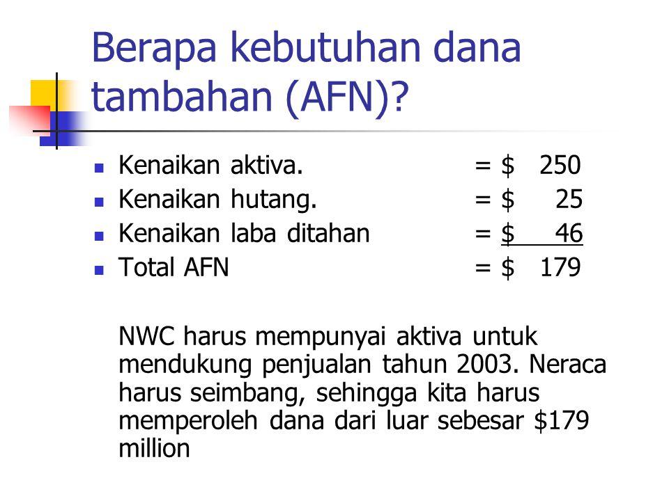 Berapa kebutuhan dana tambahan (AFN)? Kenaikan aktiva. = $ 250 Kenaikan hutang.= $ 25 Kenaikan laba ditahan= $ 46 Total AFN= $ 179 NWC harus mempunyai