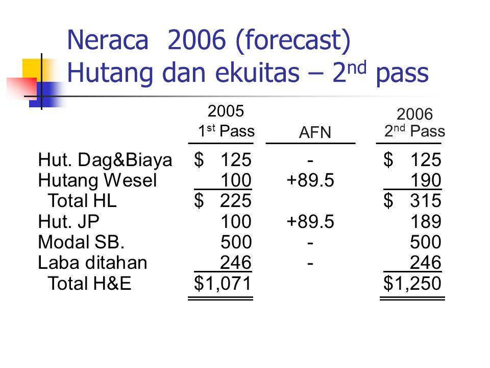 2006 2 nd Pass 2005 1 st Pass AFN Neraca 2006 (forecast) Hutang dan ekuitas – 2 nd pass Hut. Dag&Biaya$ 125-$ 125 Hutang Wesel 100+89.5 190 Total HL$