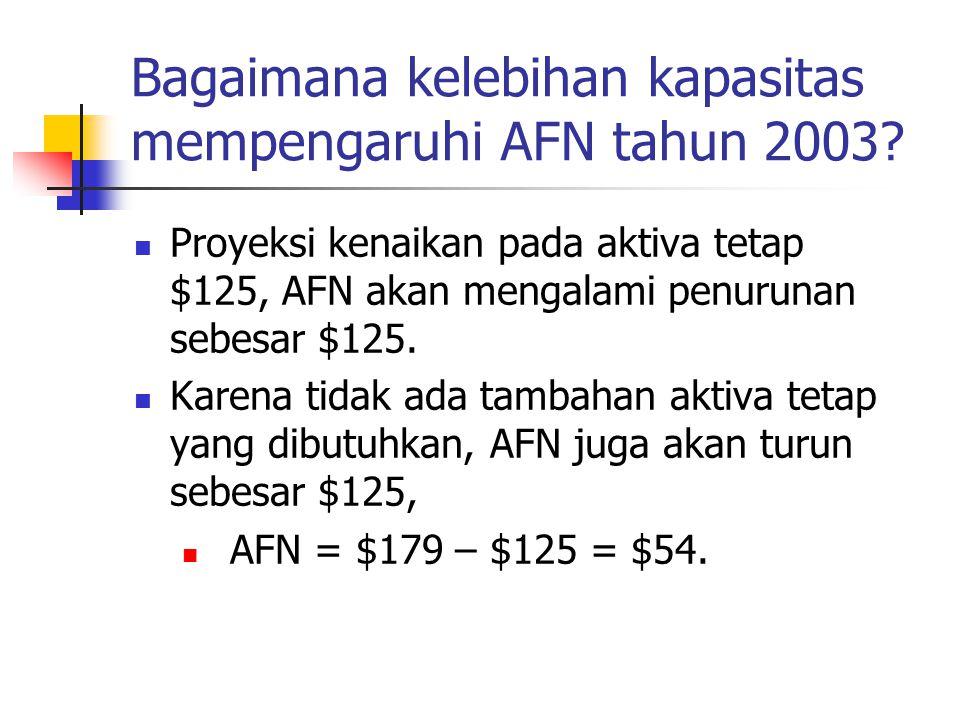 Bagaimana kelebihan kapasitas mempengaruhi AFN tahun 2003? Proyeksi kenaikan pada aktiva tetap $125, AFN akan mengalami penurunan sebesar $125. Karena