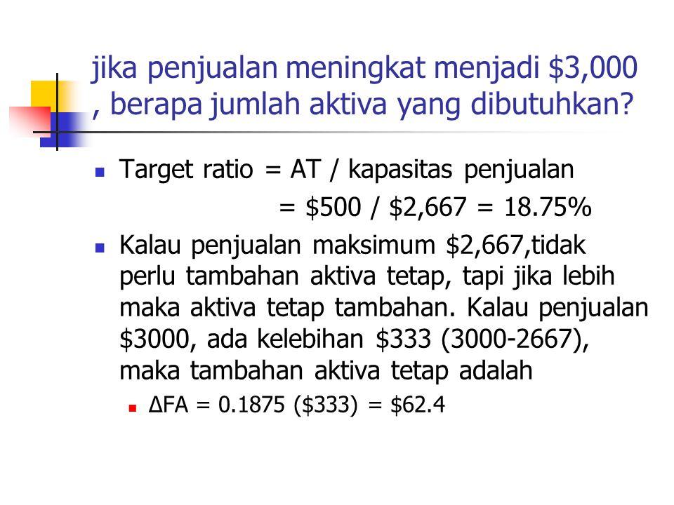 jika penjualan meningkat menjadi $3,000, berapa jumlah aktiva yang dibutuhkan? Target ratio = AT / kapasitas penjualan = $500 / $2,667 = 18.75% Kalau