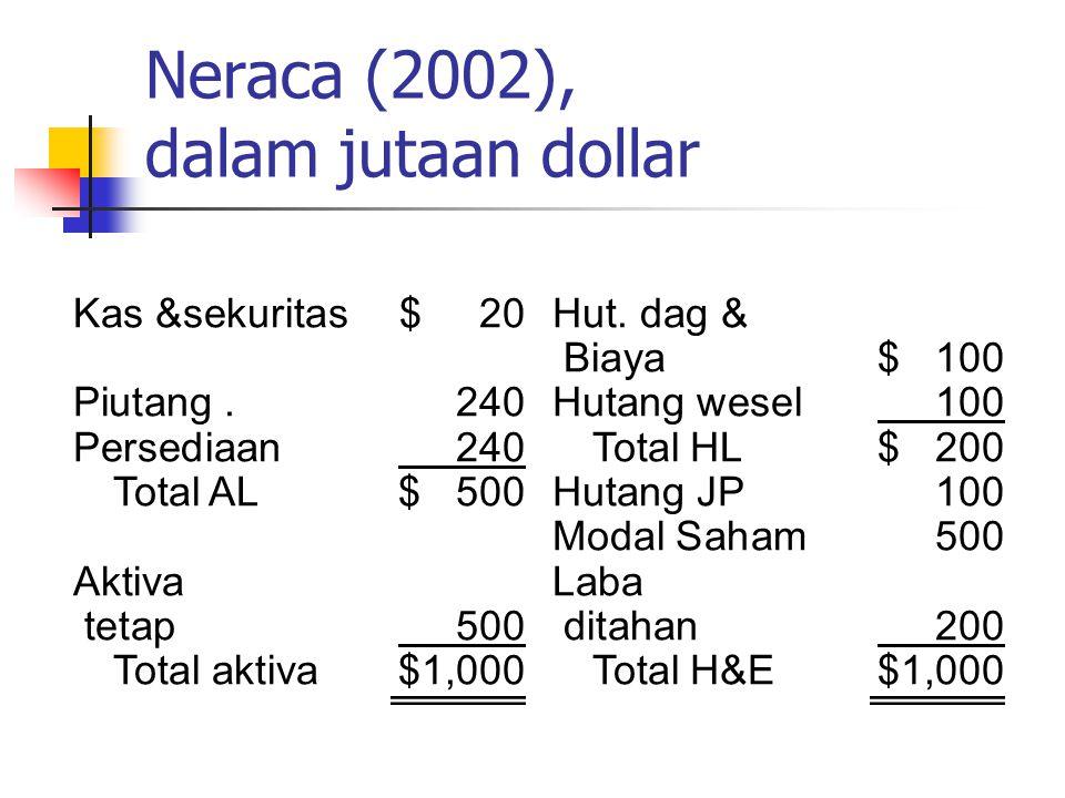 Neraca (2002), dalam jutaan dollar Kas &sekuritas$ 20Hut. dag & Biaya$ 100 Piutang. 240Hutang wesel 100 Persediaan 240Total HL$ 200 Total AL$ 500Hutan