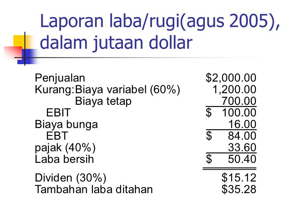 Laporan laba/rugi(agus 2005), dalam jutaan dollar Penjualan$2,000.00 Kurang:Biaya variabel (60%)1,200.00 Biaya tetap 700.00 EBIT$ 100.00 Biaya bunga 1