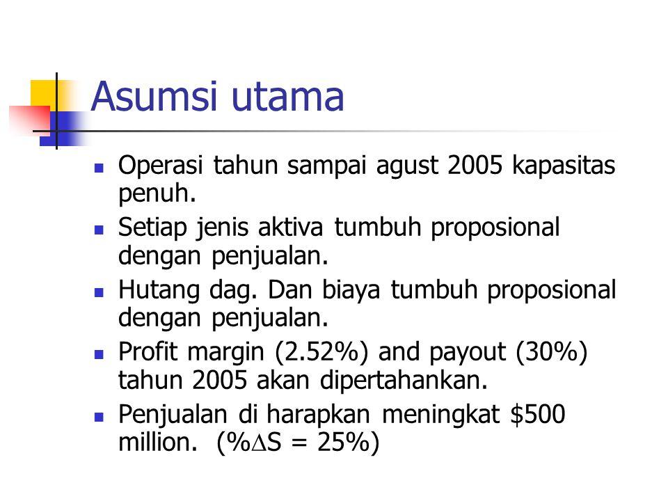 Menentukan jumlah dana yang dibutuhkan, menggunakan rumus AFN AFN= (A*/S 0 )ΔS – (L*/S 0 ) ΔS – M(S 1 )(RR) = ($1,000/$2,000)($500) – ($100/$2,000)($500) – 0.0252($2,500)(0.7) = $180.9 million.