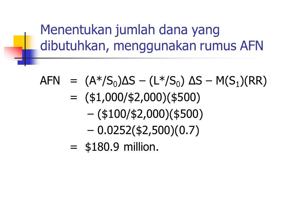 Menentukan jumlah dana yang dibutuhkan, menggunakan rumus AFN AFN= (A*/S 0 )ΔS – (L*/S 0 ) ΔS – M(S 1 )(RR) = ($1,000/$2,000)($500) – ($100/$2,000)($5