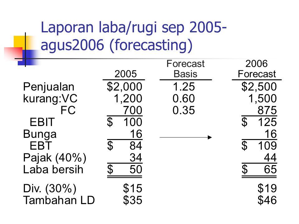 2006 1 st Pass Neraca tahun 2006 (forecasting) aktiva 2005 Forecast Basis kas$ 201,25$ 25 Piutang 2401,25300 persediaan 2401,25 300 Total AL$ 5001,25$ 625 AT bersih 5001,25 625 Total aktiva$1,000$1,250