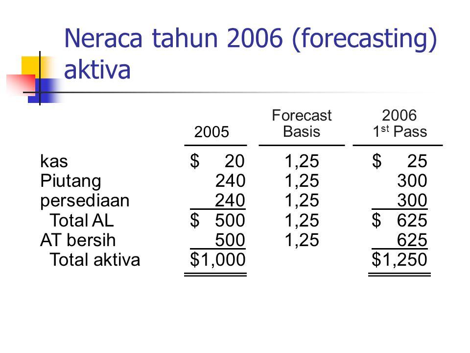 2006 1 st Pass Neraca tahun 2006 (forecasting) aktiva 2005 Forecast Basis kas$ 201,25$ 25 Piutang 2401,25300 persediaan 2401,25 300 Total AL$ 5001,25$
