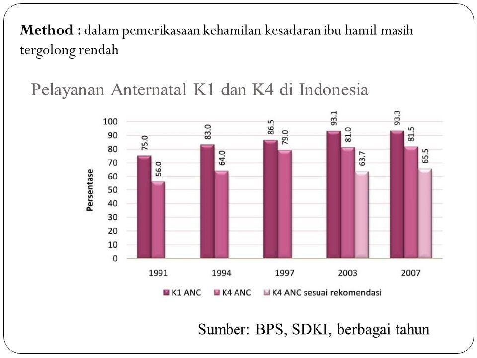 Pelayanan Anternatal K1 dan K4 di Indonesia Sumber: BPS, SDKI, berbagai tahun Method : dalam pemerikasaan kehamilan kesadaran ibu hamil masih tergolong rendah