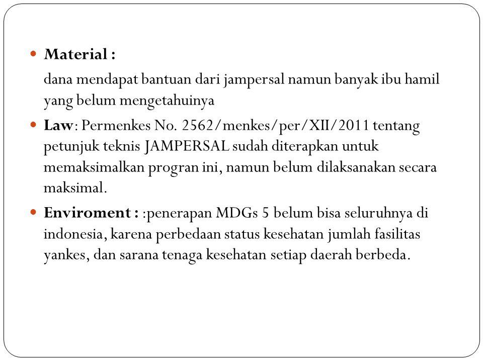 Material : dana mendapat bantuan dari jampersal namun banyak ibu hamil yang belum mengetahuinya Law: Permenkes No.