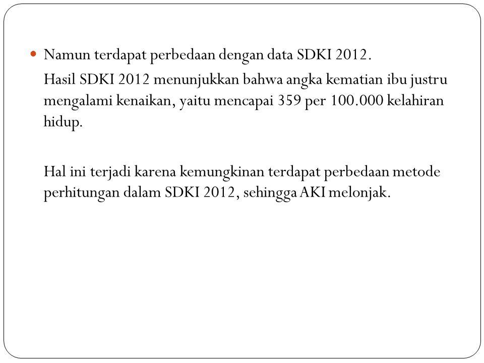 Namun terdapat perbedaan dengan data SDKI 2012.