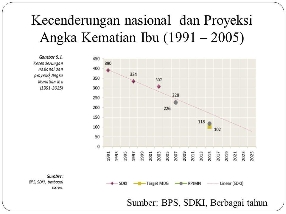 Kecenderungan nasional dan Proyeksi Angka Kematian Ibu (1991 – 2005) Sumber: BPS, SDKI, Berbagai tahun