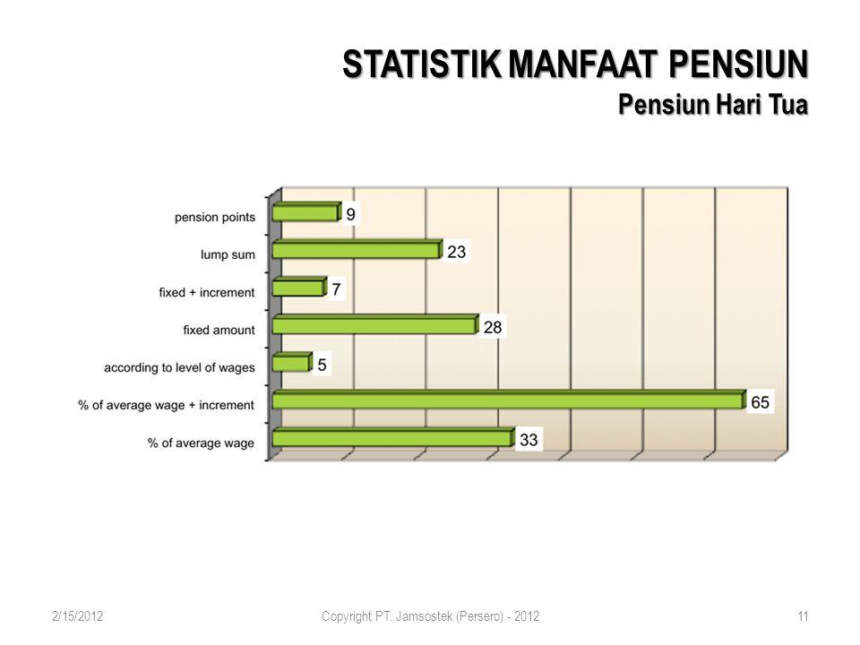 STATISTIK MANFAAT PENSIUN Pensiun Hari Tua 2/15/2012Copyright PT. Jamsostek (Persero) - 201211