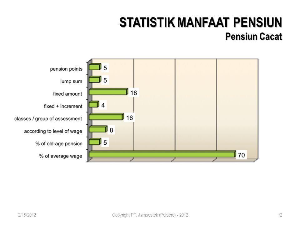 STATISTIK MANFAAT PENSIUN Pensiun Cacat 2/15/2012Copyright PT. Jamsostek (Persero) - 201212