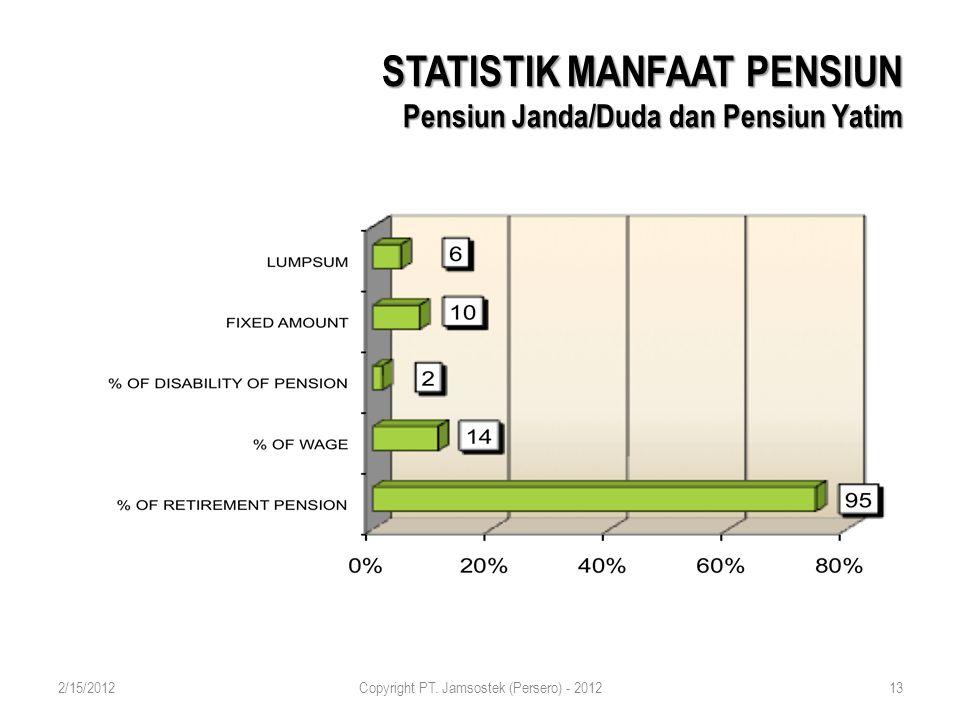 STATISTIK MANFAAT PENSIUN Pensiun Janda/Duda dan Pensiun Yatim 2/15/2012Copyright PT.