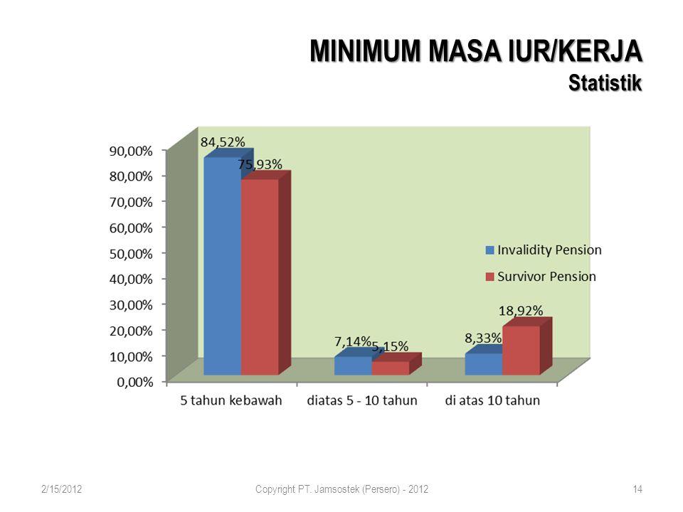 MINIMUM MASA IUR/KERJA Statistik 2/15/2012Copyright PT. Jamsostek (Persero) - 201214