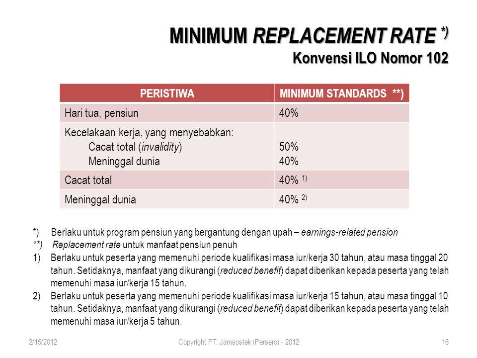 MINIMUM REPLACEMENT RATE *) Konvensi ILO Nomor 102 PERISTIWAMINIMUM STANDARDS **) Hari tua, pensiun40% Kecelakaan kerja, yang menyebabkan: Cacat total ( invalidity ) Meninggal dunia 50% 40% Cacat total40% 1) Meninggal dunia40% 2) *) Berlaku untuk program pensiun yang bergantung dengan upah – earnings-related pension **) Replacement rate untuk manfaat pensiun penuh 1)Berlaku untuk peserta yang memenuhi periode kualifikasi masa iur/kerja 30 tahun, atau masa tinggal 20 tahun.