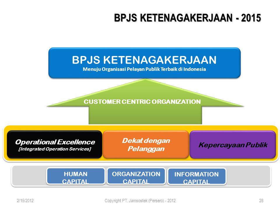 BPJS KETENAGAKERJAAN Menuju Organisasi Pelayan Publik Terbaik di Indonesia BPJS KETENAGAKERJAAN Menuju Organisasi Pelayan Publik Terbaik di Indonesia Dekat dengan Pelanggan Operational Excellence [Integrated Operation Services] Operational Excellence [Integrated Operation Services] CUSTOMER CENTRIC ORGANIZATION HUMAN CAPITAL HUMAN CAPITAL ORGANIZATION CAPITAL INFORMATION CAPITAL Kepercayaan Publik BPJS KETENAGAKERJAAN - 2015 2/15/2012Copyright PT.